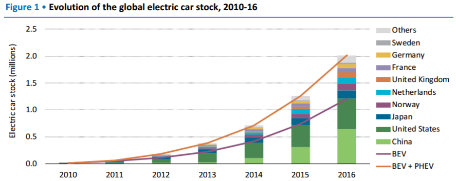 Graph from the International Energy Agency on Electric Vehicles