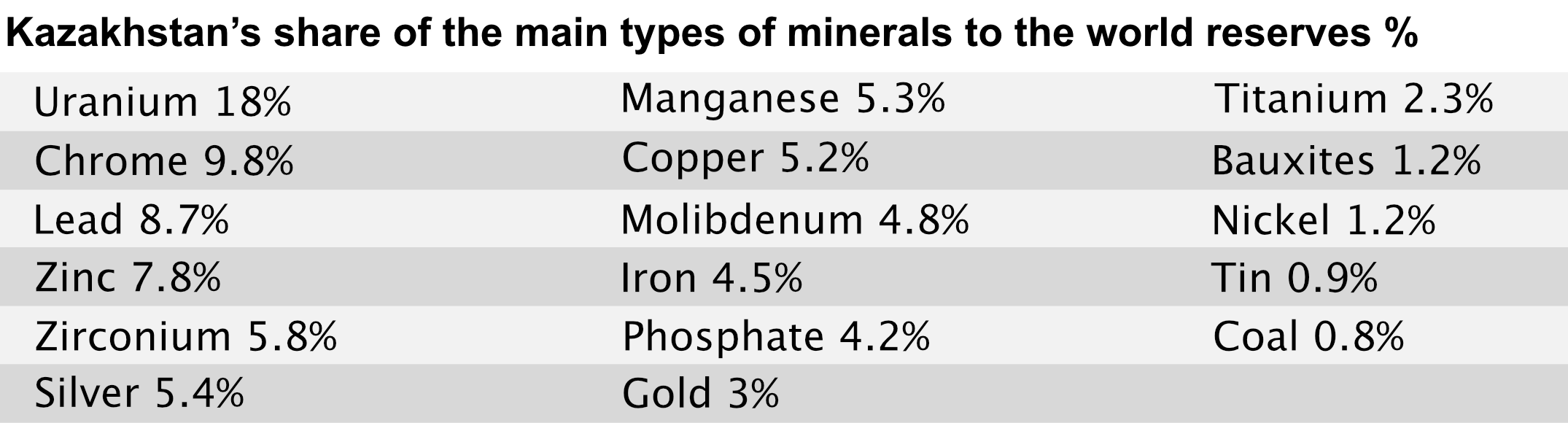 Table showing Kazakhstan's share of the main types of minerals